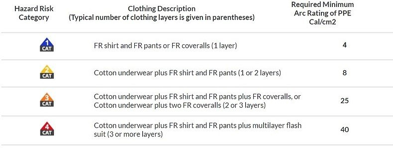 FR clothing category